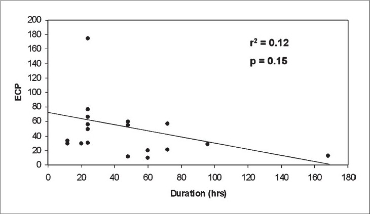Figure 1: Scatter of Serum ECP values and duration of illness from onset of pain to time of surgery in cases of acute appendicitis. Regression line shows an inverse relationship.