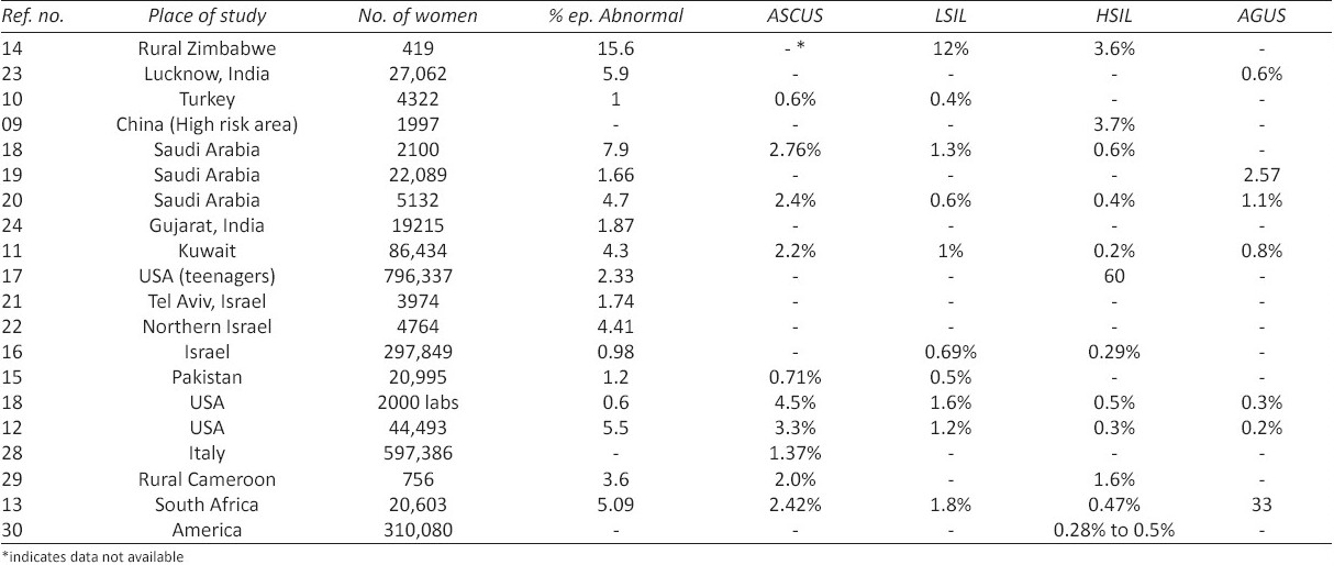 Table 4 :Prevalence of epithelial abnormalities in other studies