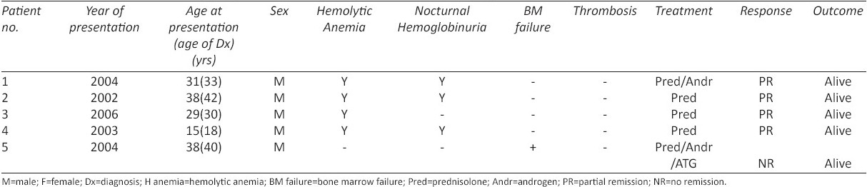 Table 1 :Characteristics and therapy of patients with paroxysmal nocturnal hemoglobinuria