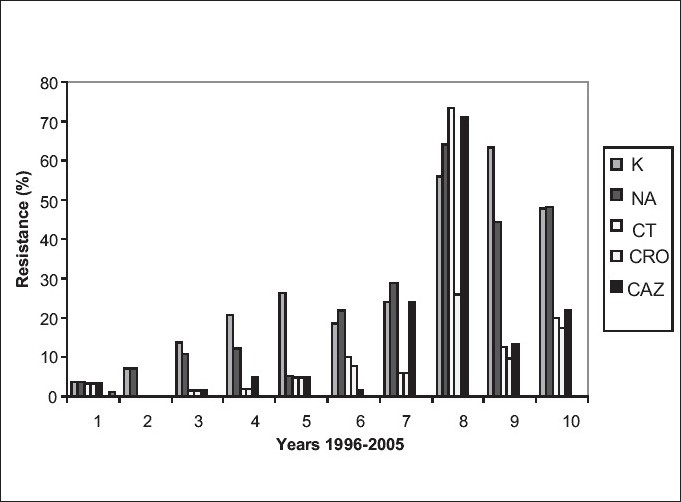 Figure 2 :Resistance rates to 6 antimicrobial agents among Salmonella spp. during 1996-2005 (CT: Ceftizoxime, CRO: Ceftriaxone)