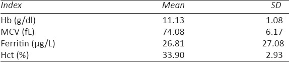 Table 1: Indices of iron status of all participants (n=126)