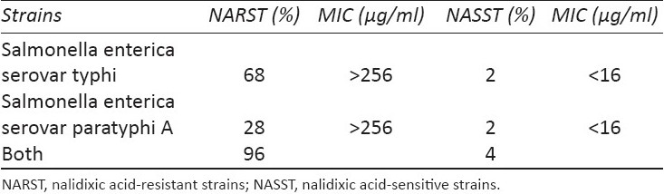 Table 3 :MIC values of NARST and NASST strains