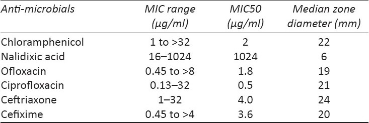Table 4 :MIC values and median zone diameter of antibiotics against Salmonella