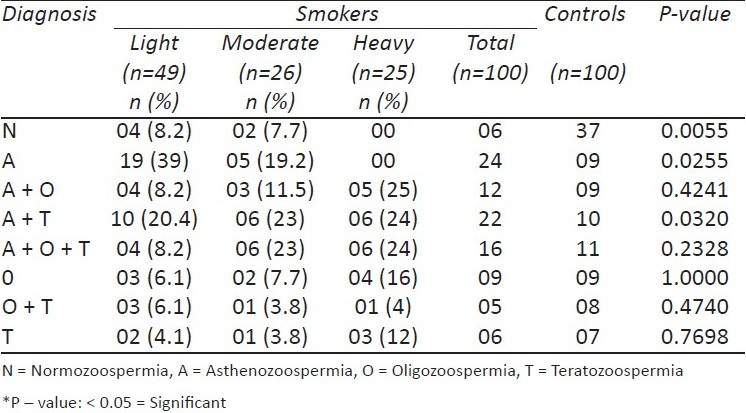 Table 3 :Semen Variables amongst Smokers (Group C) and Controls