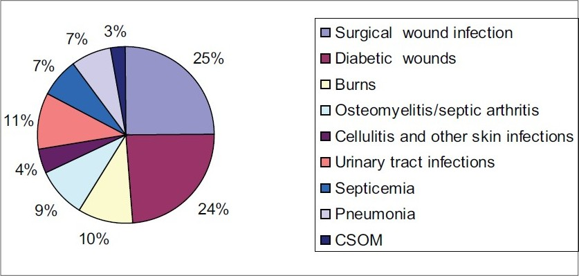 Figure 1 :Distributi on of MRSA Among Diff erent Infecti ons