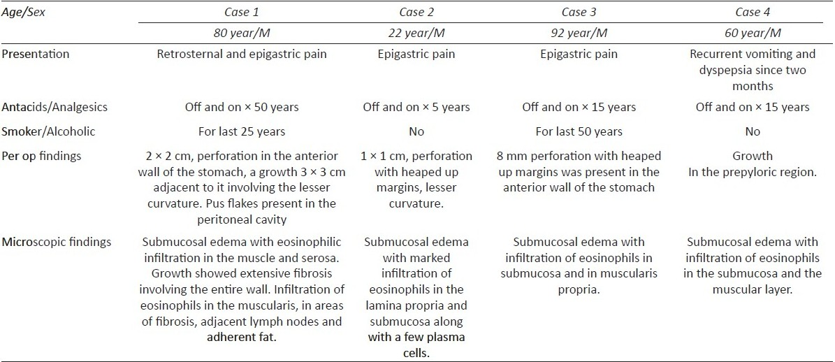 Table 1: Clinical and histomorphological features of the cases