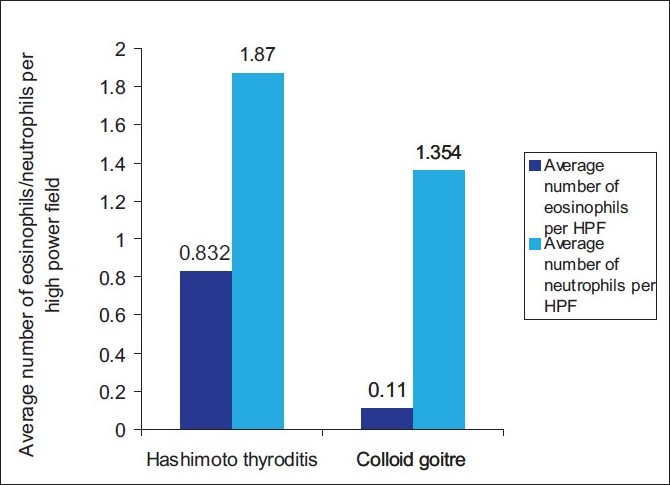 significance of eosinophils in diagnosing hashimoto's thyroiditis, Cephalic Vein