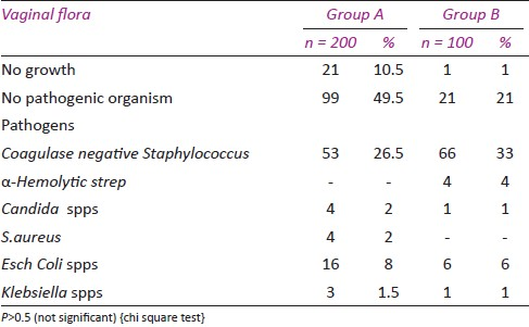 Table 2: Organisms grown in vaginal swabs in both the groups