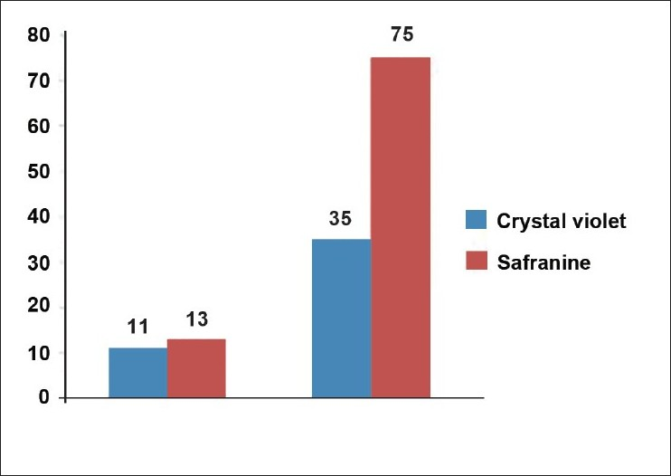 Figure 2: Ability of safranine and crystal violet staining methods to detect biofilms by microtitre plate assay