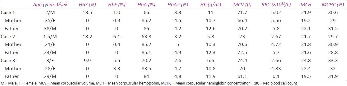 Beta Thalassemia Hemoglobin Electrophoresis