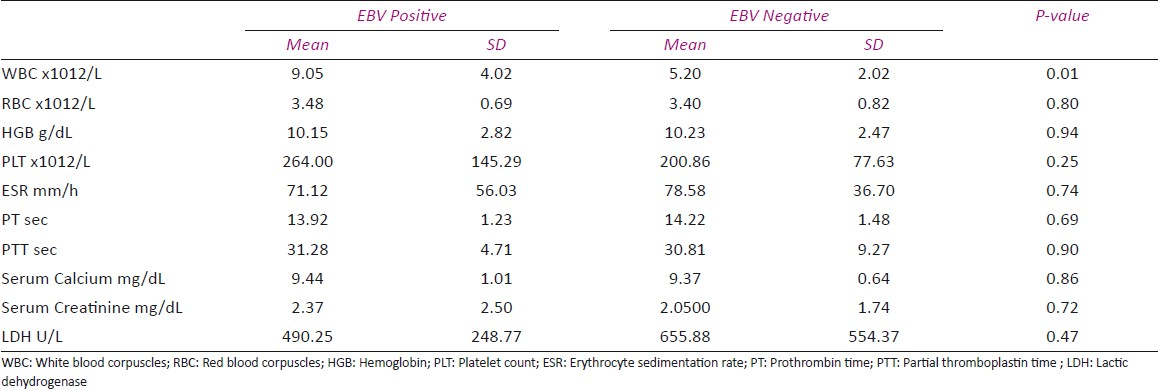 The association of Epstein-Barr Virus infection with