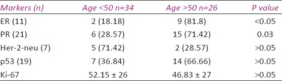 Table 3: Association of marker expression with age