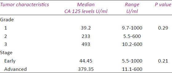 Table 4: CA 125levels in relation to tumour grade and stage
