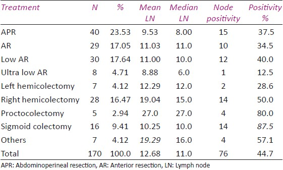 Table 2: Mean and median lymph nodes by treatment type in CRC patients