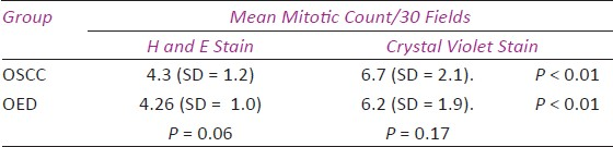 Table 2: Mean mitotic count/30 fields in both staining methods in group II and group III