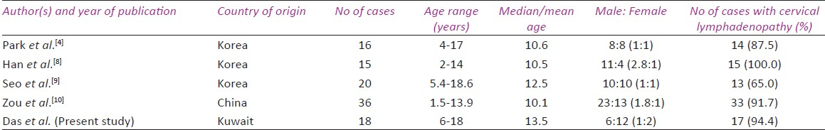 Table 3: Pediatric Kikuchi-Fujimoto Disease: Clinical features in series with ten or more cases