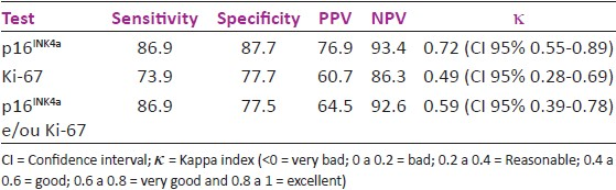 Table 2: Sensitivity, specifi city, positive predictive value (PPV), negative predictive value (NPV) and Kappa index (κ) for expression of p16INK4a and Ki-67 in the histological diagnosis of HSIL in cervical biopsies in adolescents and young adult women