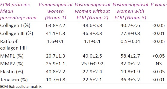 Table 4: Mean percentage area of ECM proteins after IHC staining in the three groups
