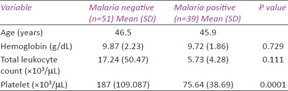Table 1: Age and hematological parameters in the malaria and non-malaria groups