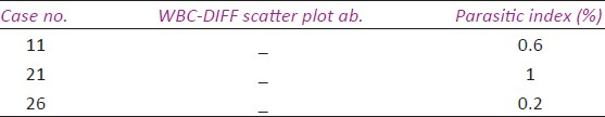 Table 2: Cases of <i>P. vivax</i> negative for WBC-DIFF scatter plot