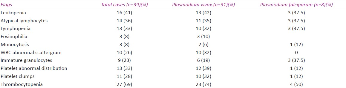 Table 4: Flaggings generated by the cell counter in malaria-positive cases