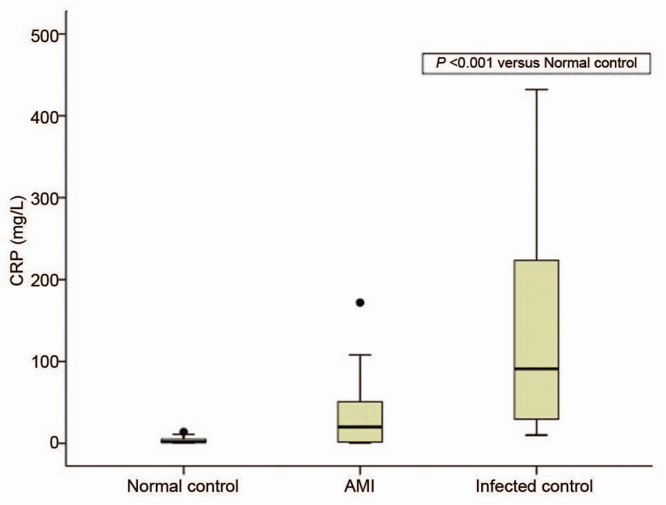 Figure 2: Serum C-reactive protein (CRP) levels in normal controls, infected controls, and acute myocardial infarction (AMI) patients. Box plot values are median 25%-75% interquartile; outlier is shown as filled circles