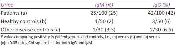 Anti-Toxoplasma gondii antibody detection in serum and urine samples