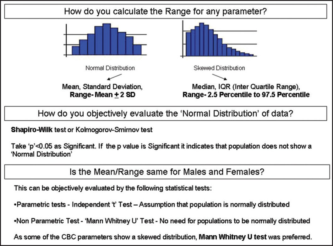 Figure 1: Statistical tests used for evaluati on of reference ranges
