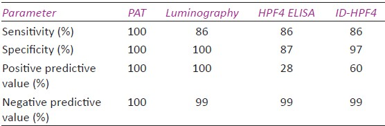 Table 8: Sensitivity, specificity, positive and negative predictive values with PAT, luminographic assay, H-PF4 ELISA and ID-HPF4 gel immunoassay