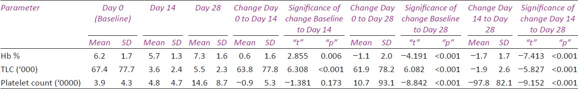 Table 1: Combined pattern of change in hematological parameters in all cases at day 0, 14, and 28