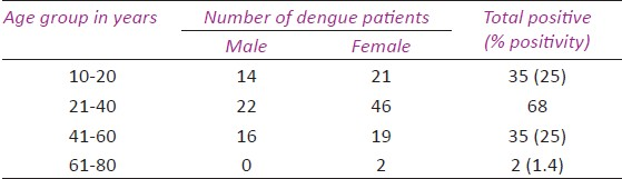 how to raise platelet count in dengue patients