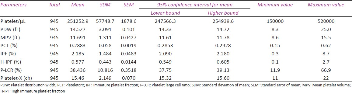 Table 1 Biological Reference Intervals For Platelet Parameters