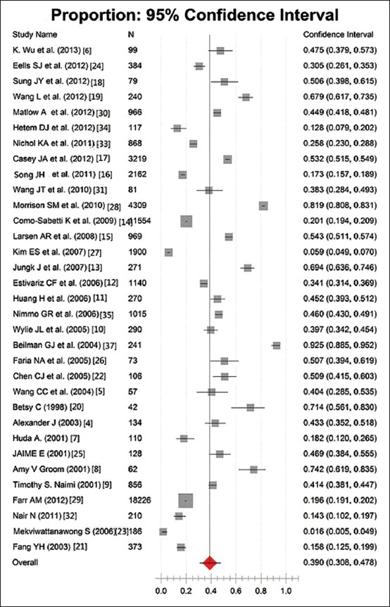 Staphylococcus aureus research paper