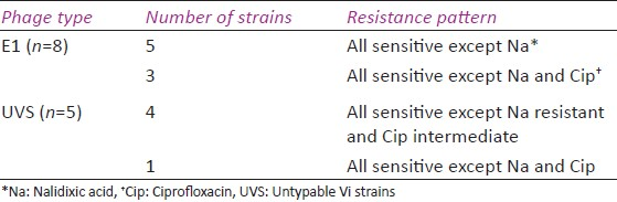 Table 1: Distribution of resistance patterns and phage types in <i>Salmonella</i> Typhi isolates