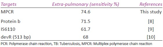Table 3: Comparison of multiplex PCR using Protein b and IS6110 with other studies using PCR in the diagnosis of extra-pulmonary TB