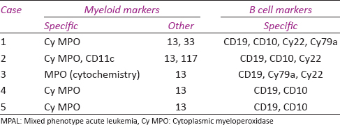 Table 3: Markers expressed in B/myeloid MPAL