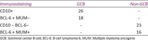 Table 5:  Distribution  of  cases  into  immunophenotypes  according  to  the  expression (+)  or  absence (−)  of  the  three  markers