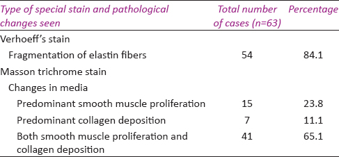 Table 5: Histological changes seen in special stain in cases of varicose vein