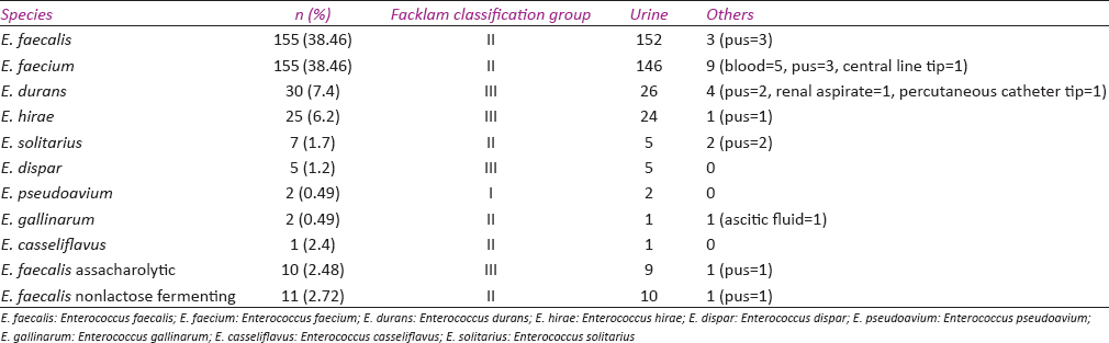 Table 2: Distribution of species of enterococci among the clinical isolates