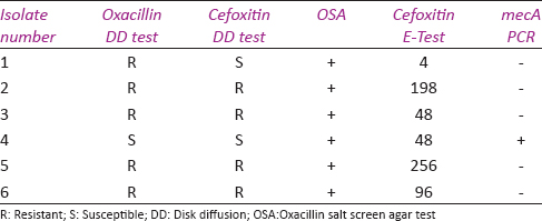 Table 2: Discrepant results between the phenotypic and genotypic test methods for methicillin detection