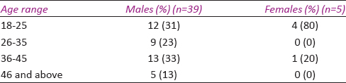 Table 1: Age distribution (<i>n</i>=44)