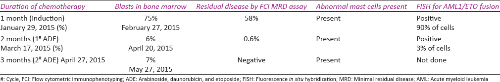 Table 1: Trend showing presence of minimal residual disease in the bone marrow using flow cytometric immunophenotyping