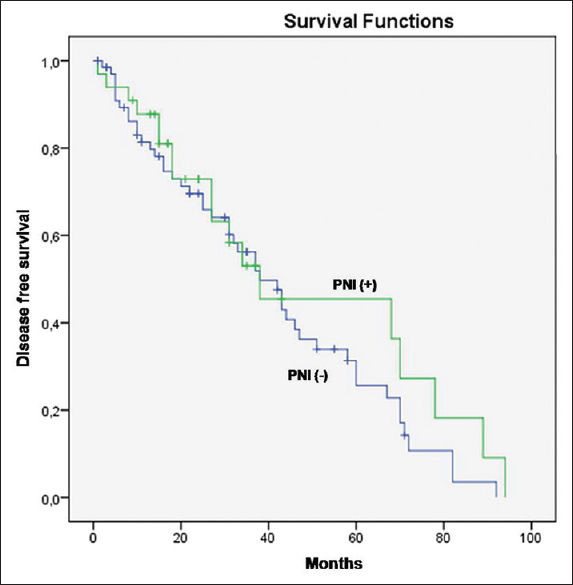 Figure 2: Kaplan–Meier curve for disease-free survival in patients with perineural invasion and those without perineural invasion