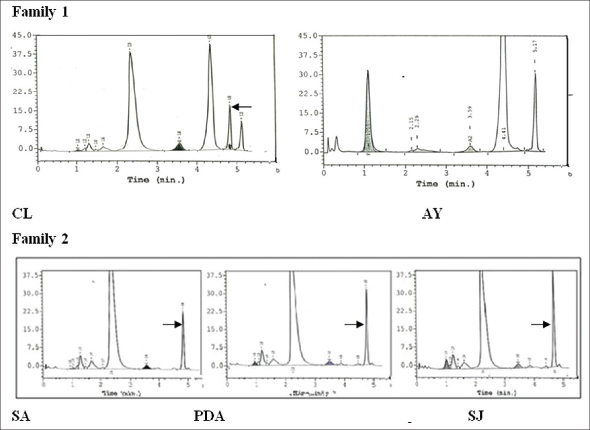 Phenotypic expression of hbo indonesia in two indian families and high performance liquid chromatography in cl shows two abnormal hemoglobin peaks at pooptronica Images