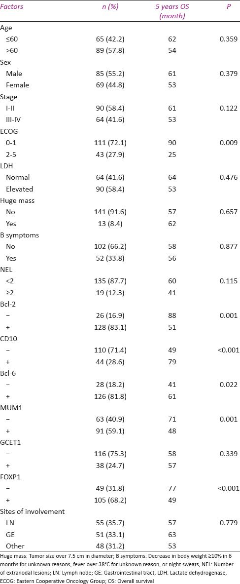identification of prognostic factors in patients with diffuse largetable 1 the correlation between individual clinicopathological factors and prognosis in 154 diffuse large b cell lymphoma cases