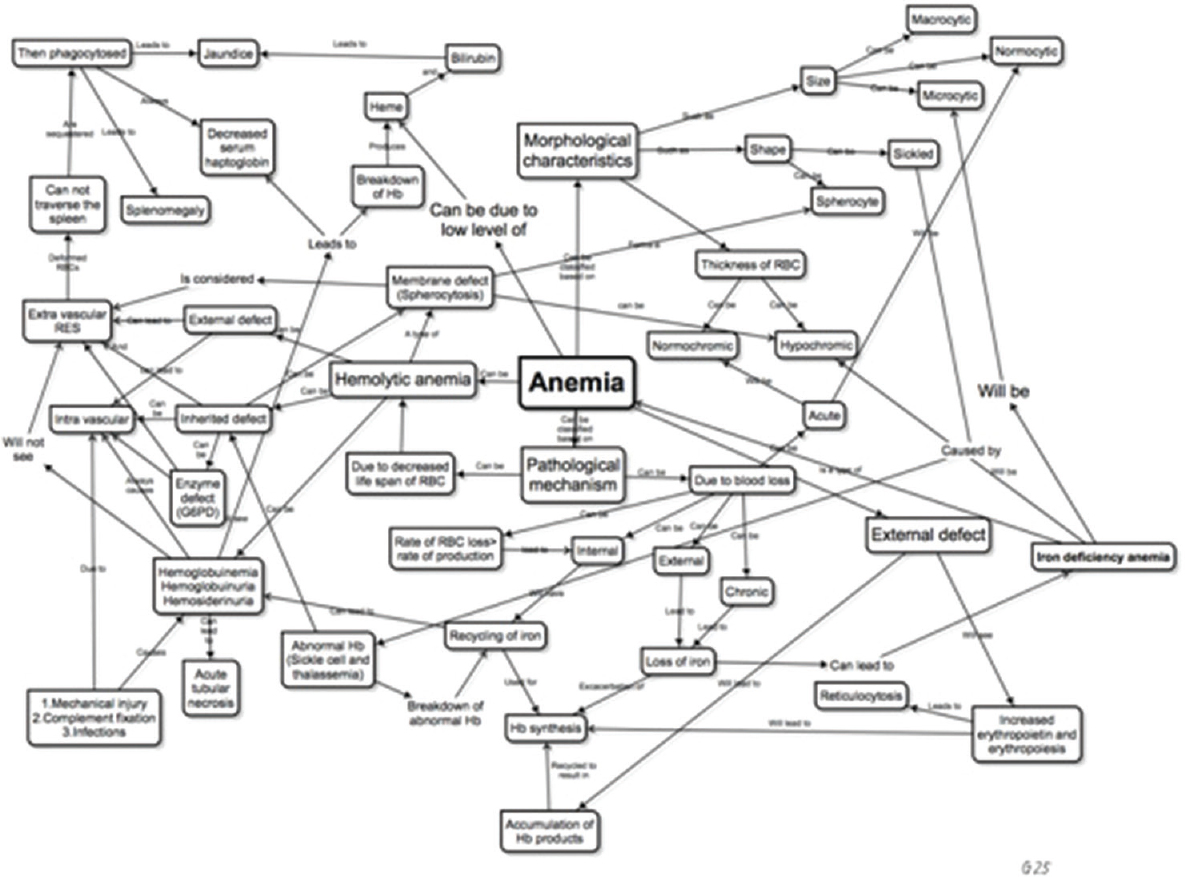 Concept Map As An Adjunct Tool To Teach Pathology Bhusnurmath Sr