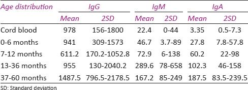 Age-related reference intervals for immunoglobulin levels