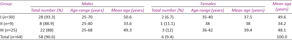Table 1: Age and gender distribution of study population