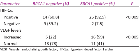 Table 3: Correlation of BRCA1 status with hypoxia-induced factor 1 alpha expression and vascular endothelial growth factor levels