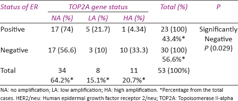 Table 4: Correlation between topoisomerase II-alpha gene status and estrogen receptor expression in patients with breast cancer